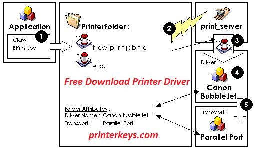 Драйвера принтер canon mf3010 64bit